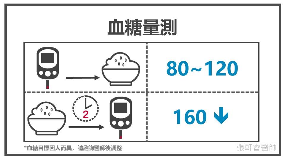 聰明量血糖,簡單又不痛_投影片20.JPG