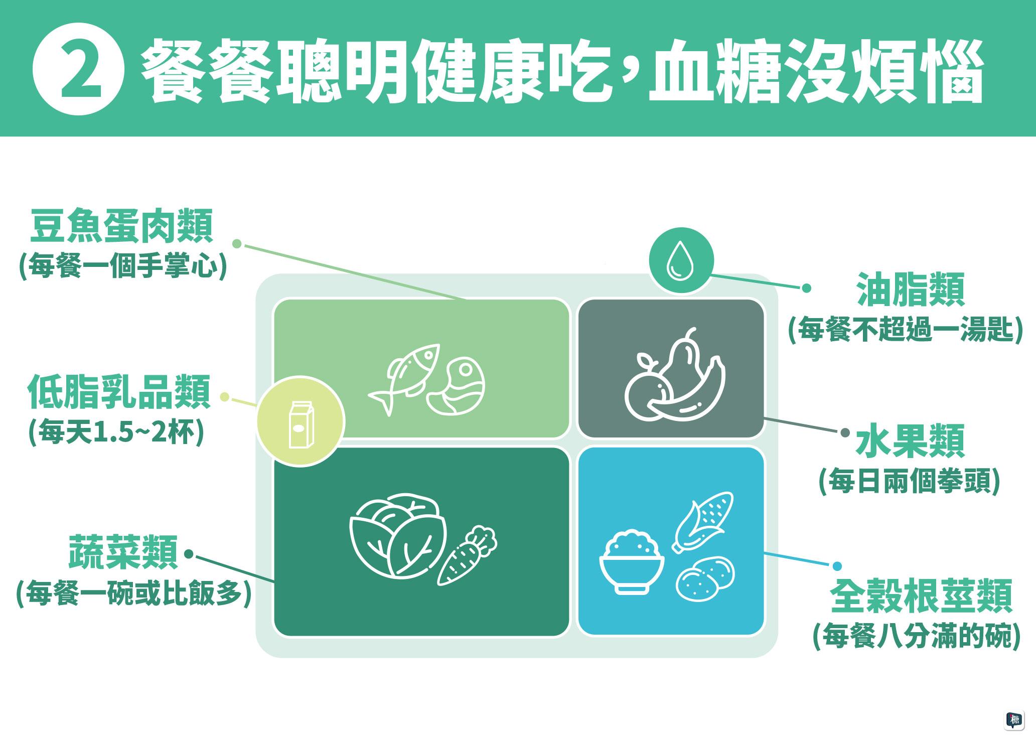 健康均衡飲食