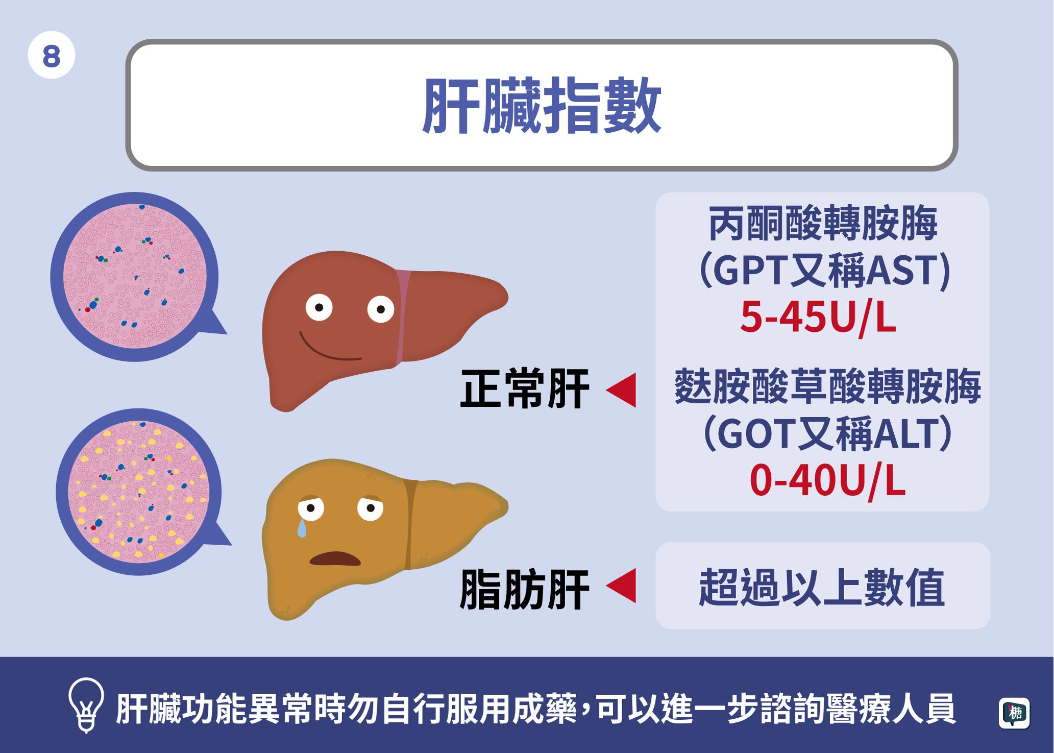 看懂您的抽血報告_檢驗報告判讀-懶人包20190315修改.jpg