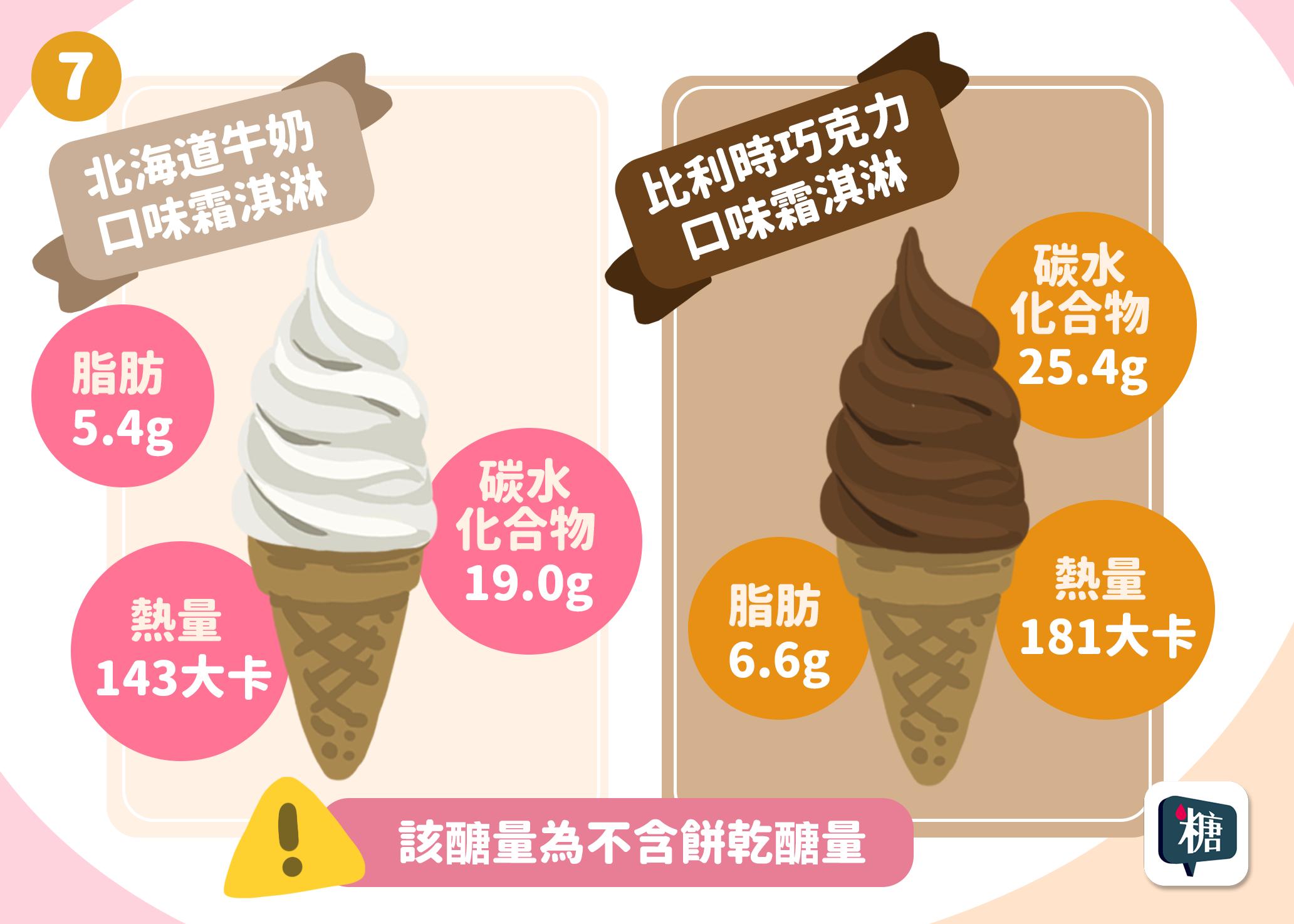 消暑冰淇淋吃多少?-08-1970