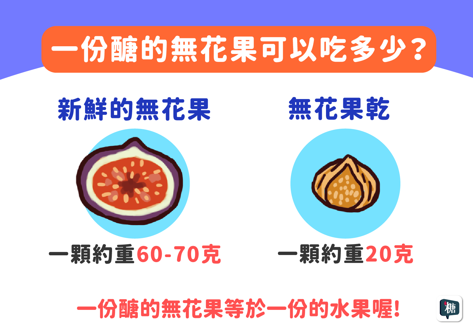 新鮮無花果與無花果乾的一份醣分別可以吃多少?