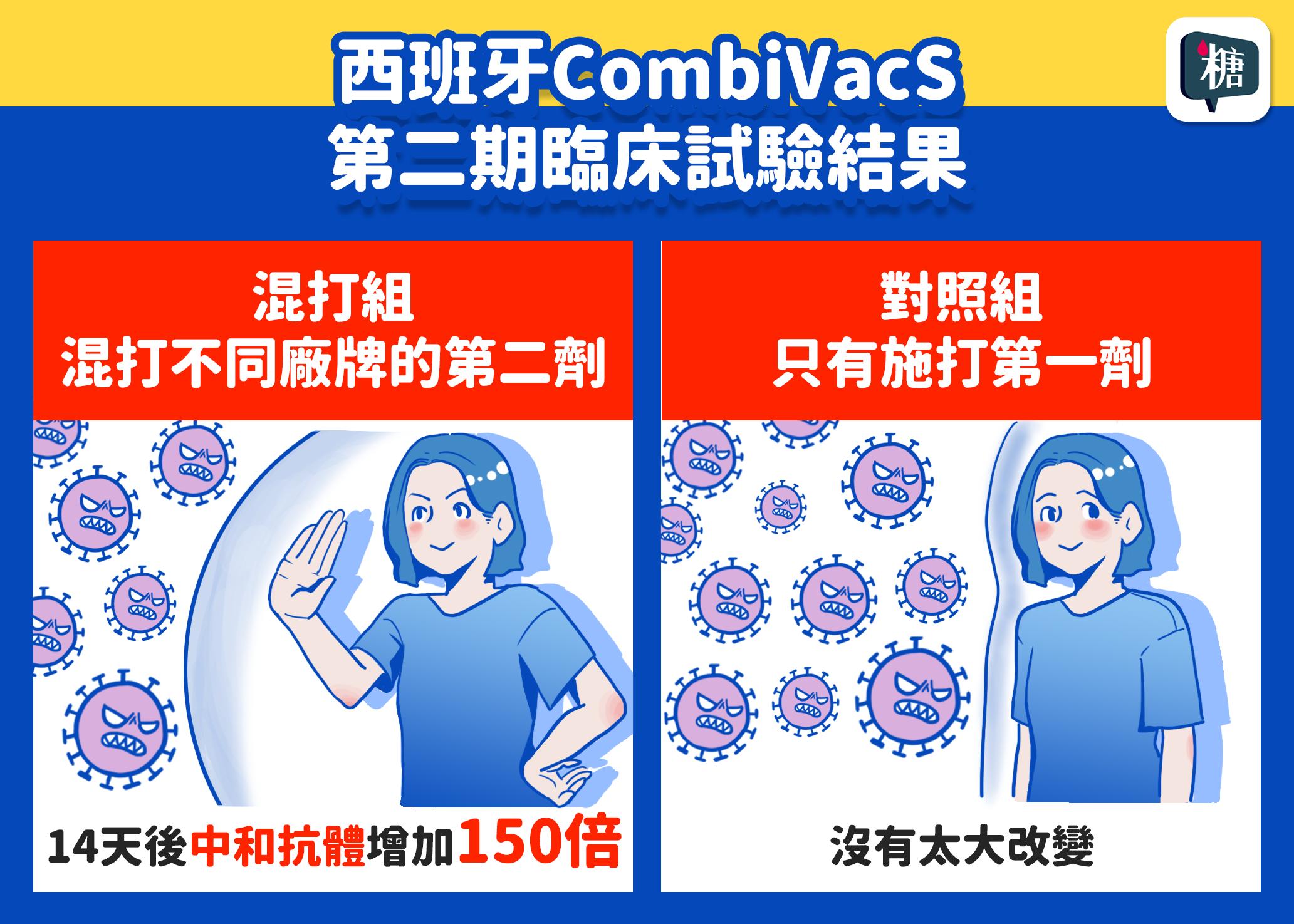 國外研究發現新冠肺炎疫苗混打,副作用比例更高?!第二劑疫苗可以混打嗎?