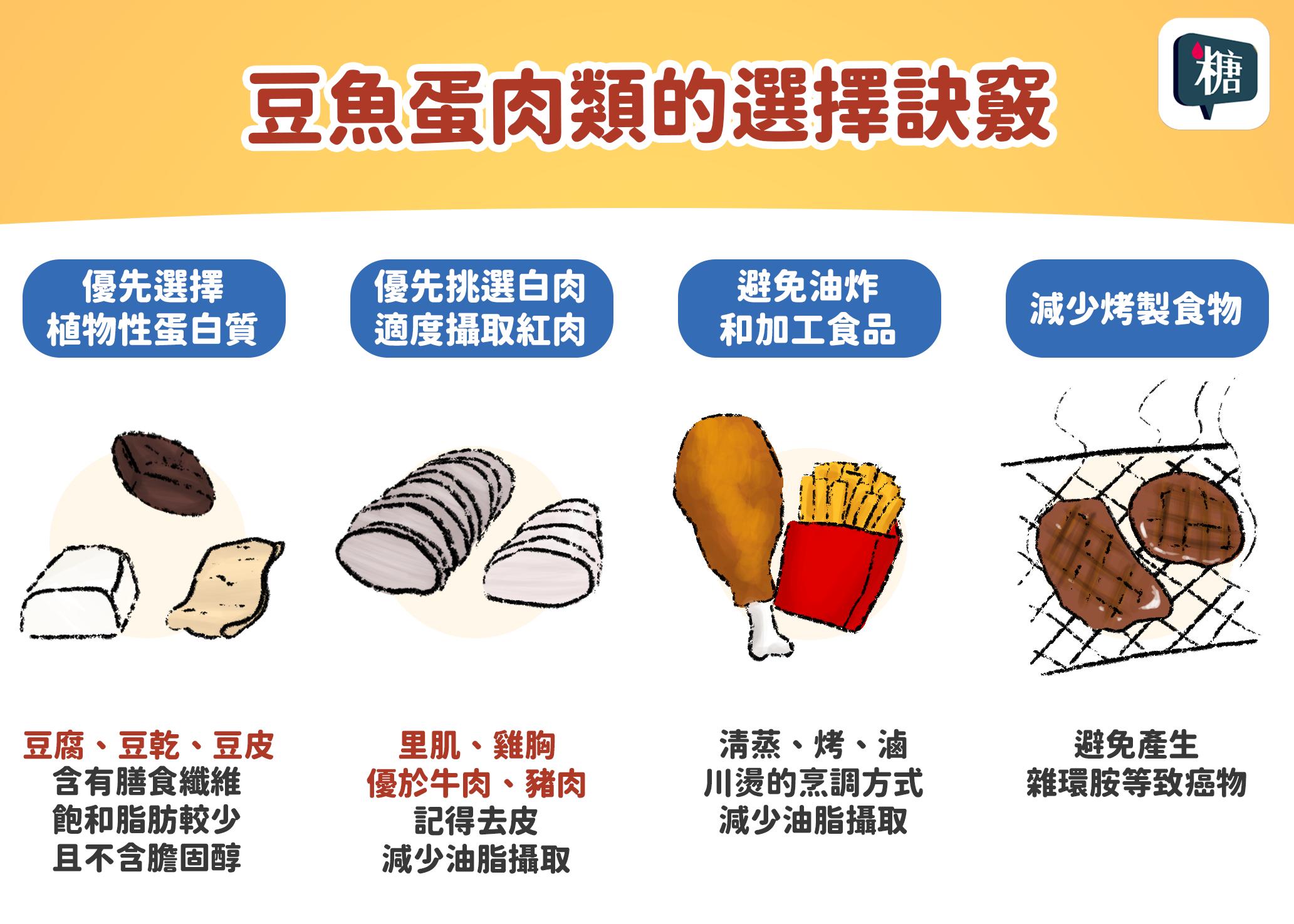 豆魚蛋肉類的選擇訣竅